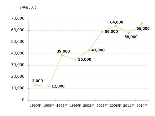 膀胱癌患者数推移