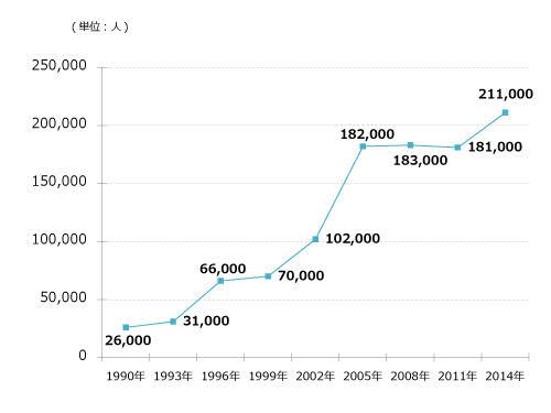 前立腺癌患者数推移